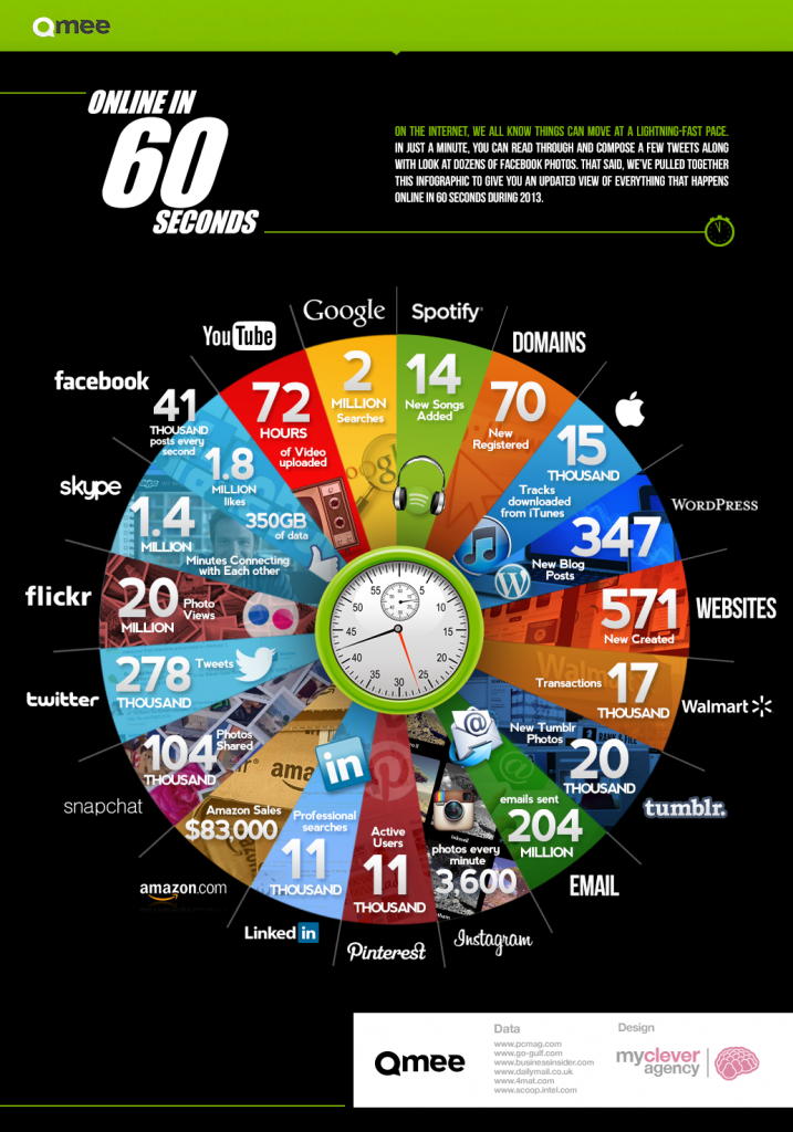 Online In 60 Seconds 717x1024 What happens online in 60 seconds?